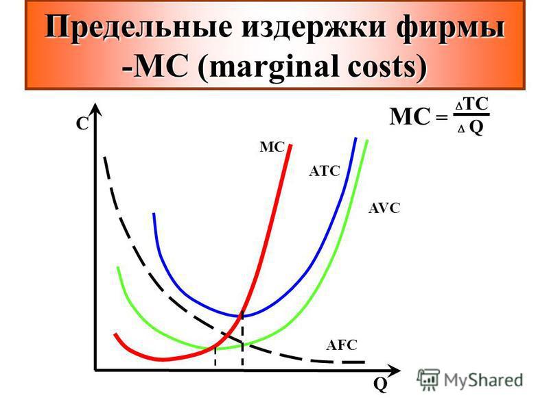 МC = TC Q C Q ATC AFC AVC MCMC Предельные издержки фирмы -МС(marginal costs) Предельные издержки фирмы -МС (marginal costs)