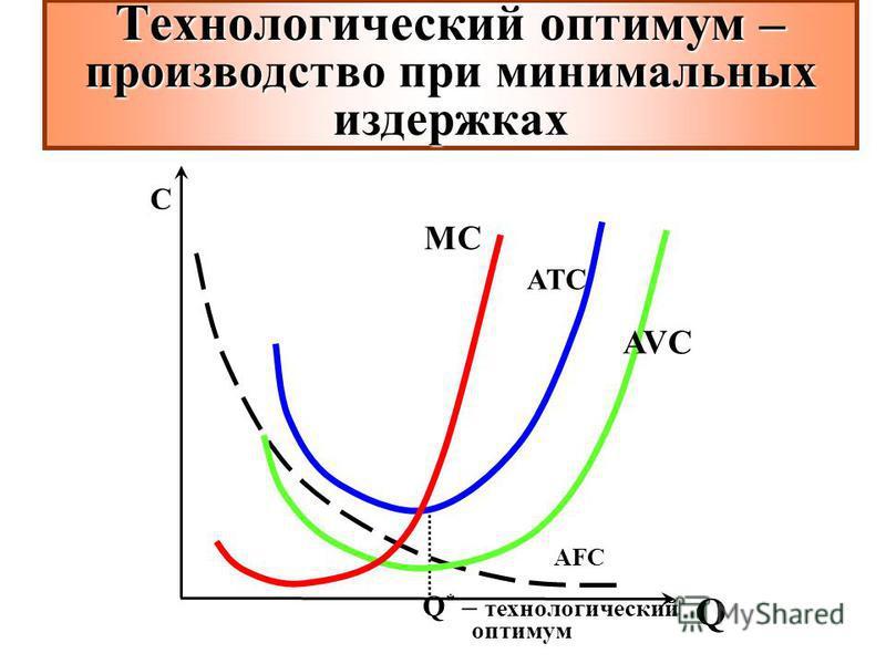 Q * – технологический оптимум C ATC AFC AVC MCMC Технологический оптимум – производство при минимальных издержках Q