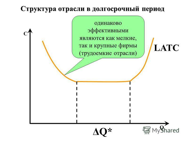 Q C LATC ΔQ* одинаково эффективными являются как мелкие, так и крупные фирмы (трудоемкие отрасли) Структура отрасли в долгосрочный период