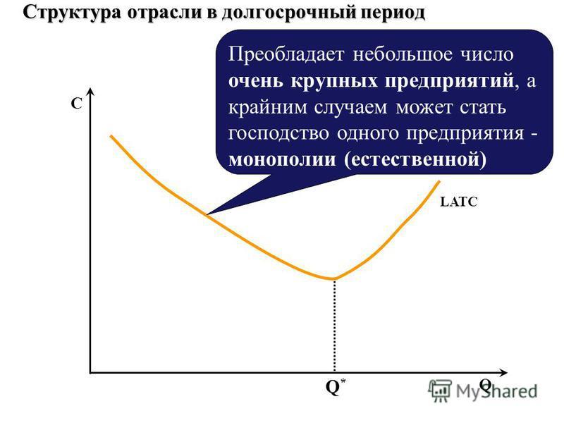 Q*Q* LATC Структура отрасли в долгосрочный период Q C Преобладает небольшое число очень крупных предприятий, а крайним случаем может стать господство одного предприятия - монополии (естественной)
