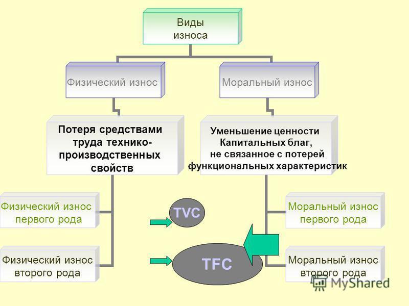 TVC TFC