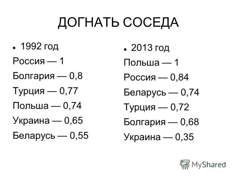ДОГНАТЬ СОСЕДА 1992 год Россия 1 Болгария 0,8 Турция 0,77 Польша 0,74 Украина 0,65 Беларусь 0,55 2013 год Польша 1 Россия 0,84 Беларусь 0,74 Турция 0,72 Болгария 0,68 Украина 0,35