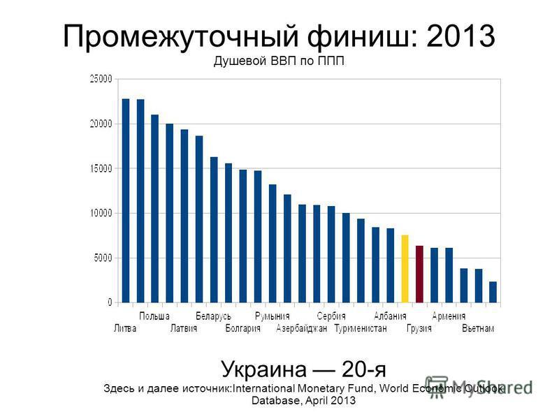 Промежуточный финиш: 2013 Душевой ВВП по ППП Украина 20-я Здесь и далее источник:International Monetary Fund, World Economic Outlook Database, April 2013