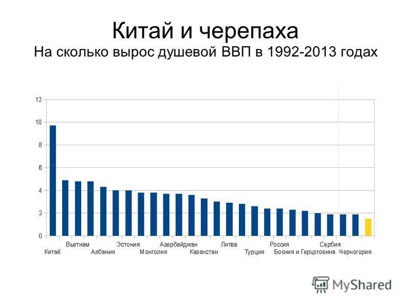 Китай и черепаха На сколько вырос душевой ВВП в 1992-2013 годах