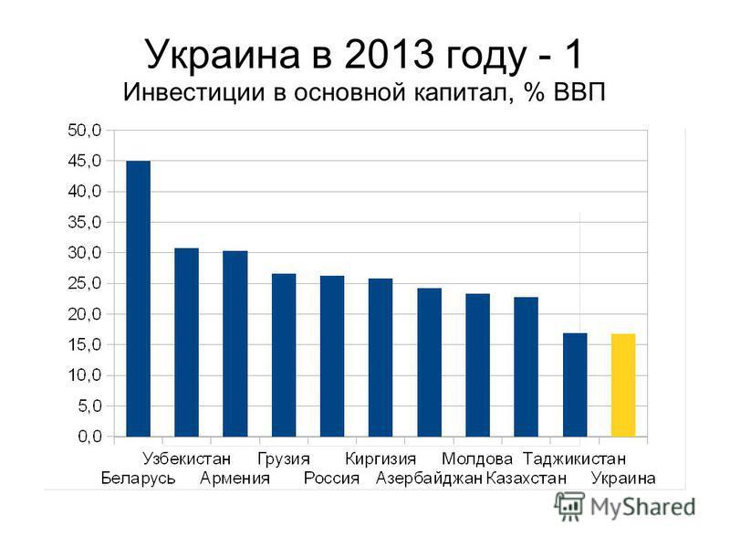 Украина в 2013 году - 1 Инвестиции в основной капитал, % ВВП
