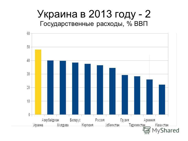 Украина в 2013 году - 2 Государственные расходы, % ВВП