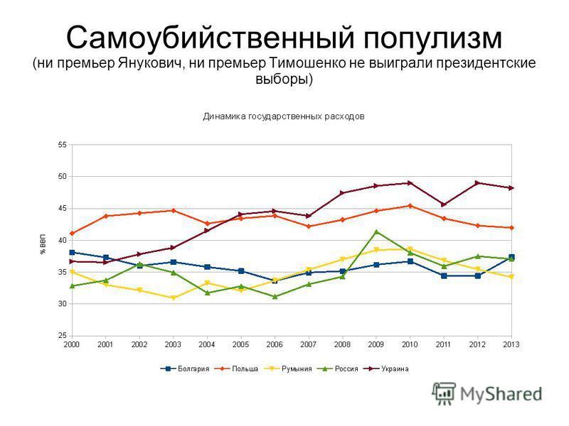 Самоубийственный популизм (ни премьер Янукович, ни премьер Тимошенко не выиграли президентские выборы)