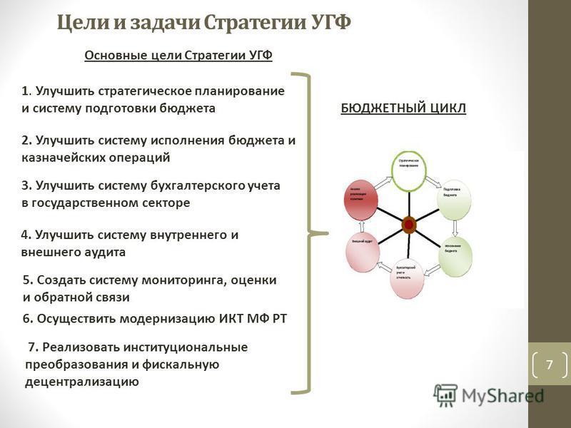 Цели и задачи Стратегии УГФ Основные цели Стратегии УГФ 1. Улучшить стратегическое планирование и систему подготовки бюджета 2. Улучшить систему исполнения бюджета и казначейских операций 3. Улучшить систему бухгалтерского учета в государственном сек