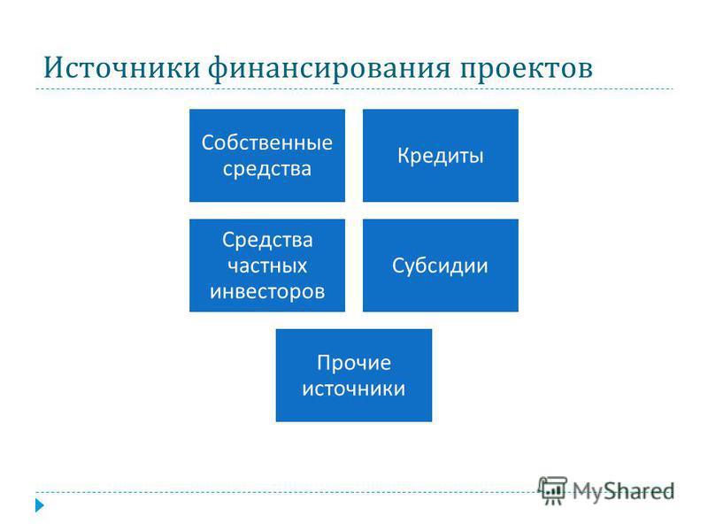 Источники финансирования проектов Собственные средства Кредиты Средства частных инвесторов Субсидии Прочие источники