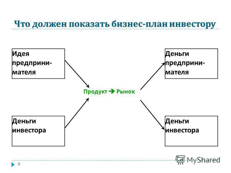 9 Что должен показать бизнес - план инвестору Идея предпринимателя Деньги инвестора Деньги предпринимателя Деньги инвестора Продукт Рынок