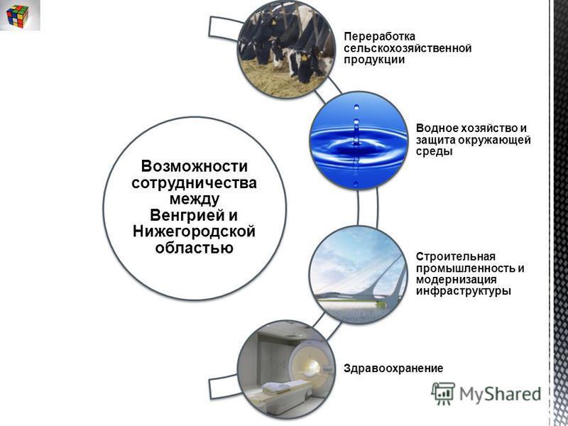 Возможности сотрудничества между Венгрией и Нижегородской областью Переработка сельскохозяйственной продукции Водное хозяйство и защита окружающей среды Строительная промышленность и модернизация инфраструктуры Здравоохранение