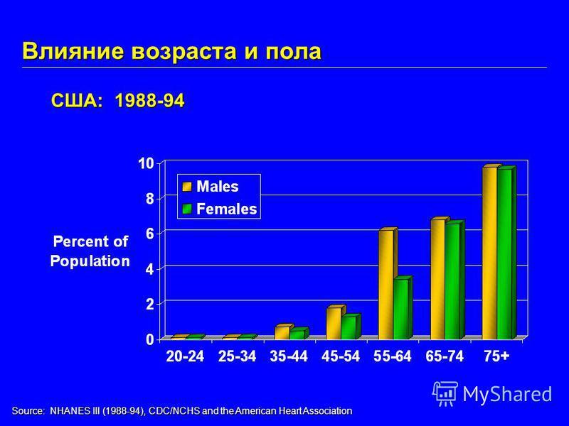 Влияние возраста и пола США: 1988-94 Source: NHANES III (1988-94), CDC/NCHS and the American Heart Association