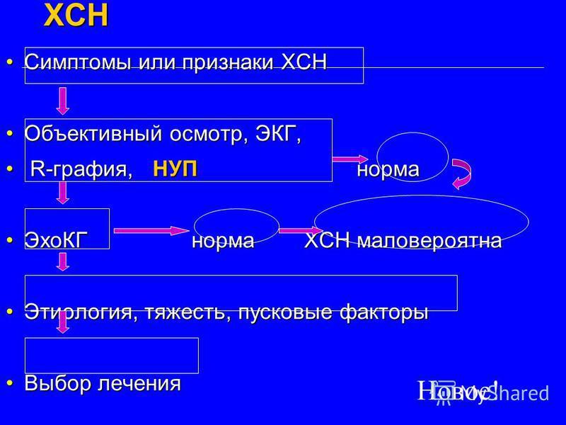 Диагностический алгоритм ХСН Симптомы или признаки ХСНСимптомы или признаки ХСН Объективный осмотр, ЭКГ,Объективный осмотр, ЭКГ, R-графия, НУП норма R-графия, НУП норма ЭхоКГ норма ХСН маловероятна ЭхоКГ норма ХСН маловероятна Этиология, тяжесть, пус