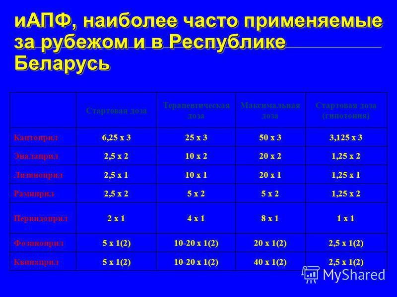 иАПФ, наиболее часто применяемые за рубежом и в Республике Беларусь Стартовая доза Терапевтическая доза Максимальная доза Стартовая доза (гипотония) Каптоприл 6,25 х 325 х 350 х 33,125 х 3 Эналаприл 2,5 х 210 х 220 х 21,25 х 2 Лизиноприл 2,5 х 110 х