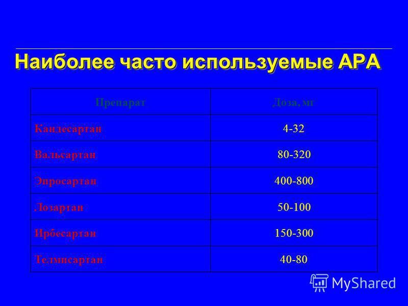 Наиболее часто используемые АРА Наиболее часто используемые АРА Препарат Доза, мг Кандесартан 4-32 Вальсартан 80-320 Эпросартан 400-800 Лозартан 50-100 Ирбесартан 150-300 Телмисартан 40-80