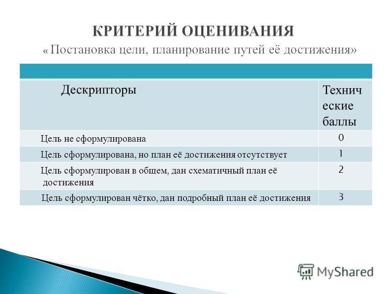 Дескрипторы Технич еские баллы Цель не сформулирована 0 Цель сформулирована, но план её достижения отсутствует 1 Цель сформулирован в общем, дан схематичный план её достижения 2 Цель сформулирован чётко, дан подробный план её достижения 3
