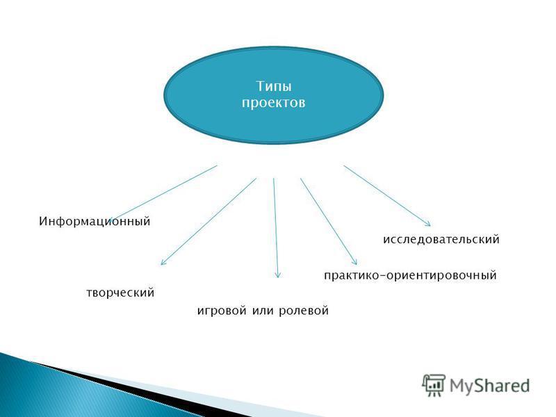 Информационный исследовательский практико-ориентировочный творческий игровой или ролевой Типы проектов