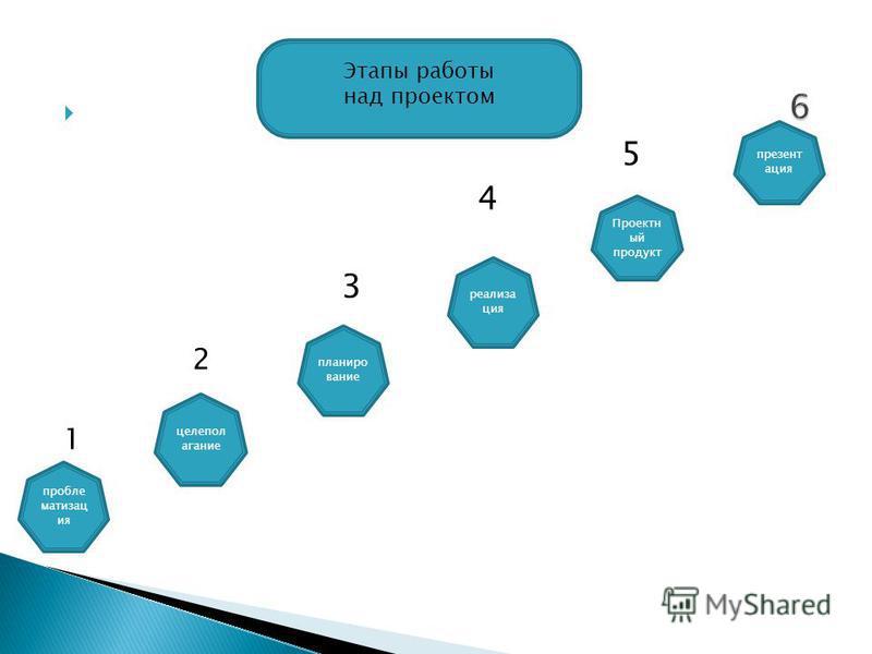 5 6 4 3 2 1 Этапы работы над проектом проблем матизац ия целеполагание планирование реализация Проектн ый продукт презентация