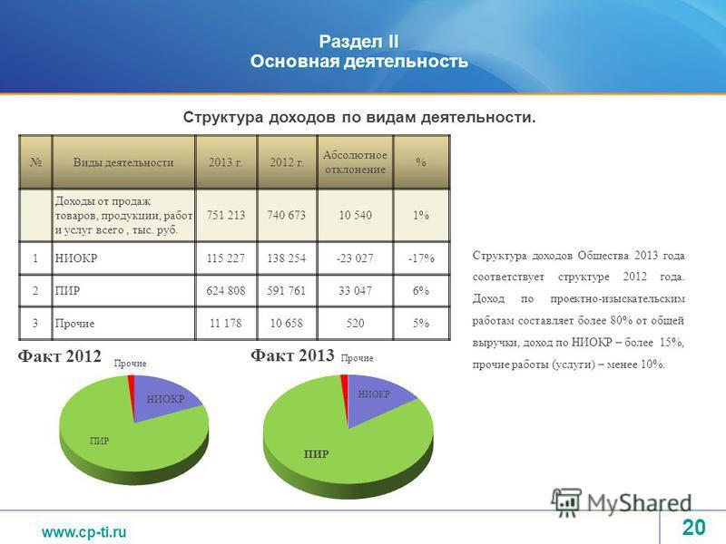 www.tvel.ru Раздел II Основная деятельность Виды деятельности 2013 г.2012 г. Абсолютное отклонение % Доходы от продаж товаров, продукции, работ и услуг всего, тыс. руб. 751 213740 67310 5401% 1НИОКР115 227138 254-23 027-17% 2ПИР624 808591 76133 0476%