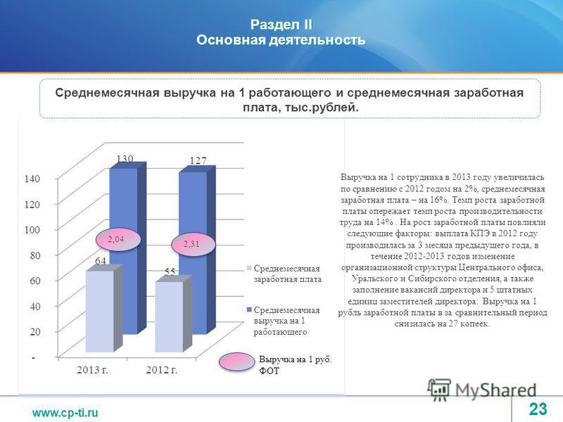 www.tvel.ru Раздел II Основная деятельность Выручка на 1 сотрудника в 2013 году увеличилась по сравнению с 2012 годом на 2%, среднемесячная заработная плата – на 16%. Темп роста заработной платы опережает темп роста производительности труда на 14%. Н