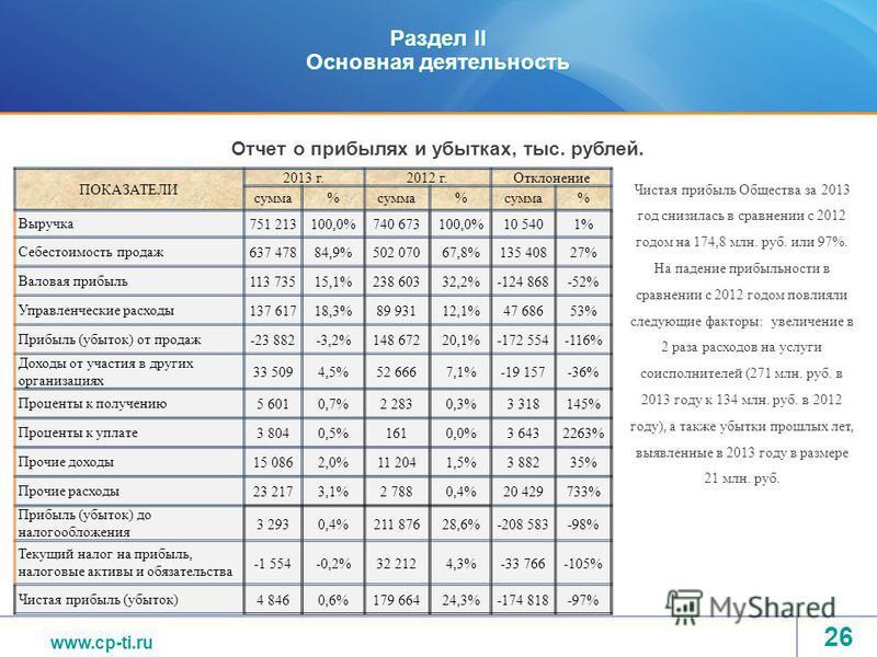 www.tvel.ru Раздел II Основная деятельность ПОКАЗАТЕЛИ 2013 г.2012 г.Отклонение сумма% % % Выручка 751 213100,0%740 673100,0%10 5401% Себестоимость продаж 637 47884,9%502 07067,8%135 40827% Валовая прибыль 113 73515,1%238 60332,2%-124 868-52% Управле