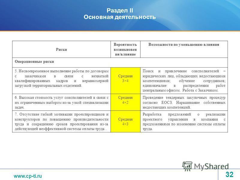 www.tvel.ru Раздел II Основная деятельность Риски Вероятность возникновен ия/влияние Возможности по уменьшению влияния Операционные риски 5. Несвоевременное выполнение работы по договорам с заказчиками в связи с нехваткой квалифицированных кадров и н