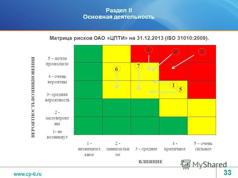 www.tvel.ru Раздел II Основная деятельность 1 5 – почти произошло 4 - очень вероятны 3- средняя вероятность 2 - маловероят ны 1- не возникнут 1 - незначител ьное 2 - минимальн ое 3 - среднее 4 - критичное 5 – очень сильное ВЕРОЯТНОСТЬ ВОЗНИКНОВЕНИЯ В