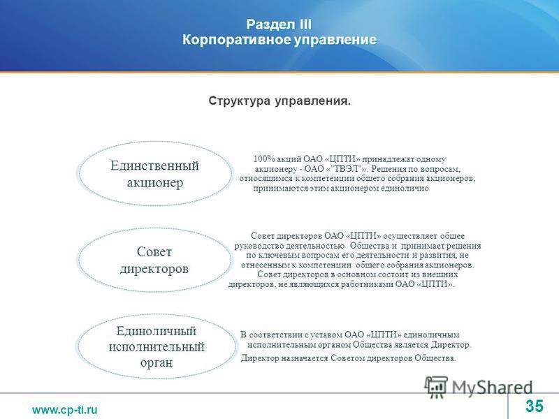 www.tvel.ru Раздел III Корпоративное управление 35 Структура управления. 100% акций ОАО «ЦПТИ» принадлежат одному акционеру - ОАО «