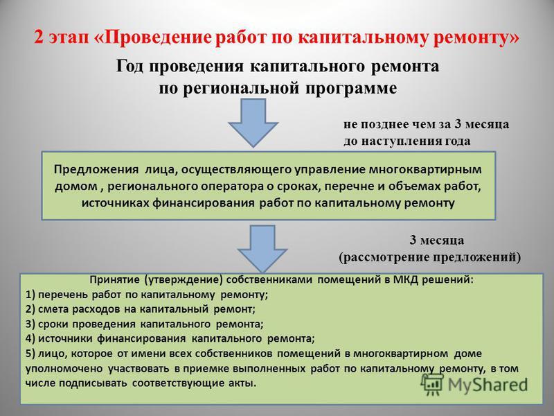 2 этап «Проведение работ по капитальному ремонту» Год проведения капитального ремонта по региональной программе не позднее чем за 3 месяца до наступления года 3 месяца (рассмотрение предложений) Предложения лица, осуществляющего управление многокварт