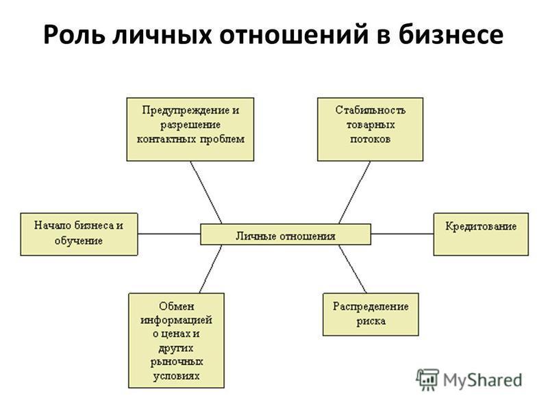 Роль личных отношений в бизнесе
