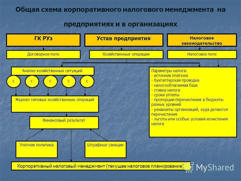 налогового менеджмента