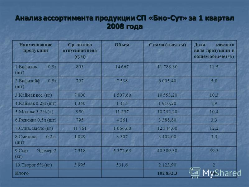 Анализ ассортимента продукции СП «Био-Сут» за 1 квартал 2008 года Наименование продукции Ср. оптово отпускная цена (сум) Объем Сумма (тыс.сум)Доля каждого вида продукции в общем объеме (%) 1. Бифидок 0,5 л (шт) 80314 66711 783,3011,5 2. Бифилайф 0,5