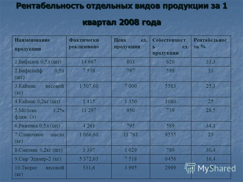 Рентабельность отдельных видов продукции за 1 квартал 2008 года Наименование Фактически реализовано Цена ед. продукции Себестоимост ь ед. продукции Рентабельнос ть % продукции 1. Бифидок 0,5 л (шт)14 66780362033,3 2. Бифилайф 0,5 л (шт) 7 53879759933