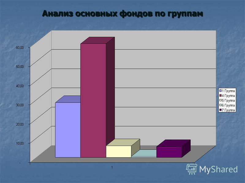 Анализ основных фондов по группам
