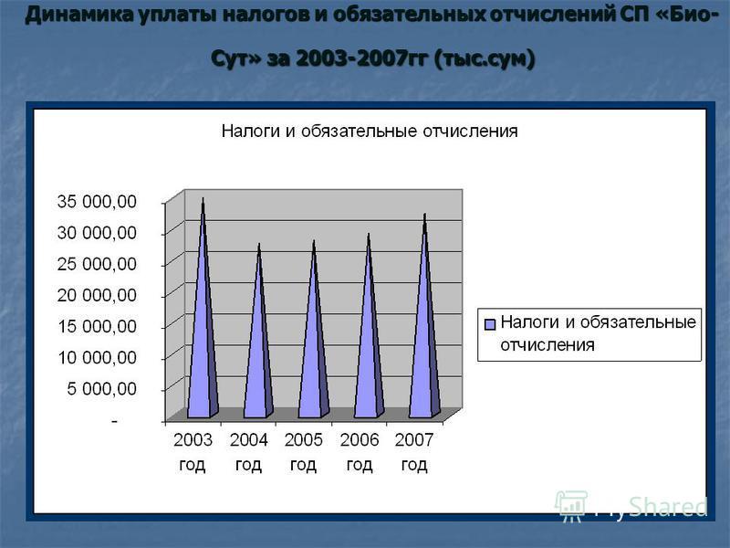 Динамика уплаты налогов и обязательных отчислений СП «Био- Сут» за 2003-2007 гг (тыс.сум)