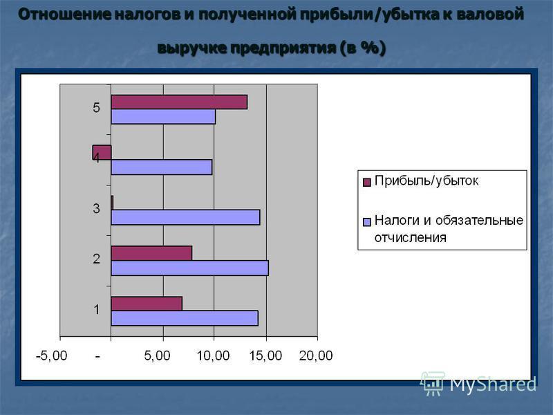 Отношение налогов и полученной прибыли/убытка к валовой выручке предприятия (в %)