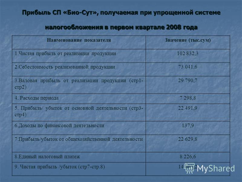Прибыль СП «Био-Сут», получаемая при упрощенной системе налогообложения в первом квартале 2008 года Наименование показателя Значение (тыс.сум) 1. Чистая прибыль от реализации продукции 102 832,3 2. Себестоимость реализованной продукции 73 041,6 3. Ва