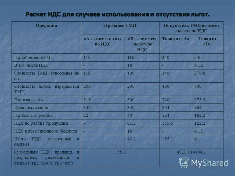 Расчет НДС для случаев использования и отсутствия льгот. Операции Продавец ТМЦПокупатель ТМЦ не имеет льготы по НДС «А»- имеет льготу по НДС «В» - не имеет льготу по НДС Товар от «А»Товар от «В» Приобретение ТМЦ118 340 В том числе НДС-18-61,2 Стоимос