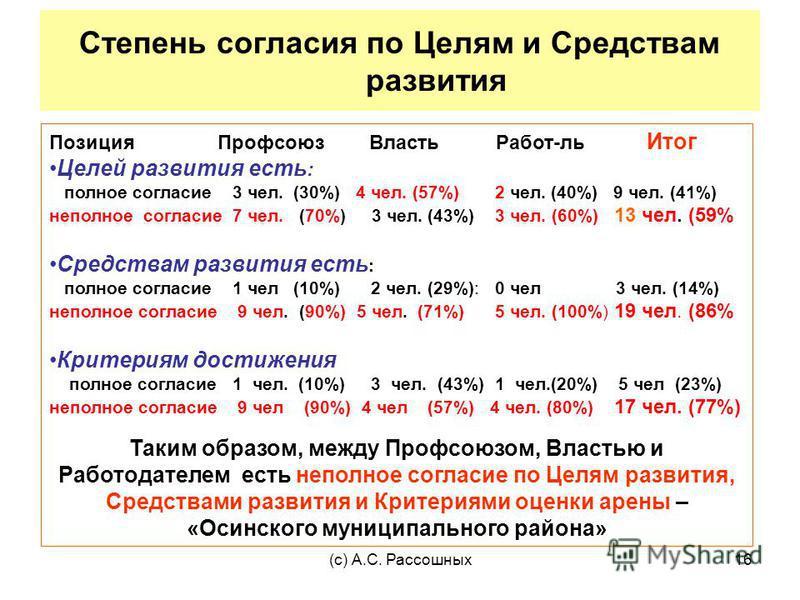 (с) А.С. Рассошных 16 Степень согласия по Целям и Средствам развития Позиция Профсоюз Власть Работ-ль Итог Целей развития есть : полное согласие 3 чел. (30%) 4 чел. (57%) 2 чел. (40%) 9 чел. (41%) неполное согласие 7 чел. (70%) 3 чел. (43%) 3 чел. (6