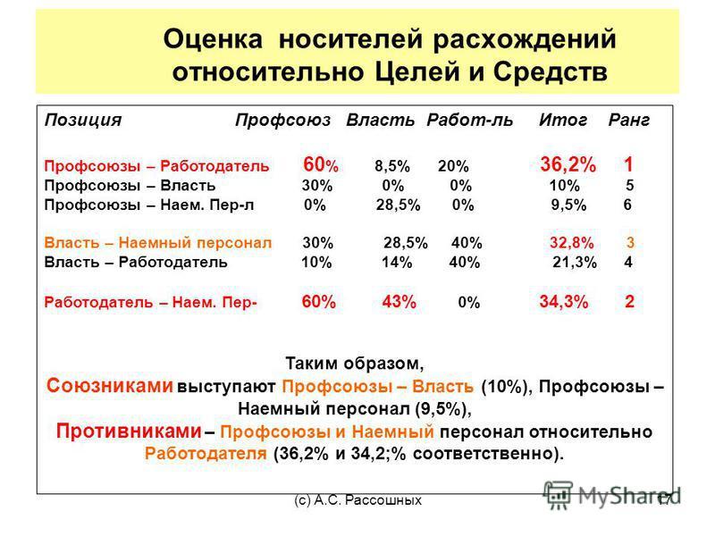 (с) А.С. Рассошных 17 Оценка носителей расхождений относительно Целей и Средств Позиция Профсоюз Власть Работ-ль Итог Ранг Профсоюзы – Работодатель 60 % 8,5% 20% 36,2% 1 Профсоюзы – Власть 30% 0% 0% 10% 5 Профсоюзы – Наем. Пер-л 0% 28,5% 0% 9,5% 6 Вл