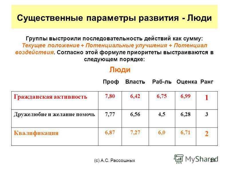 (с) А.С. Рассошных 24 Существенные параметры развития - Люди Группы выстроили последовательность действий как сумму: Текущее положение + Потенциальные улучшения + Потенциал воздействия. Согласно этой формуле приоритеты выстраиваются в следующем поряд