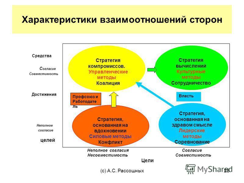 (с) А.С. Рассошных 28 Характеристики взаимоотношений сторон Стратегия, основанная на здравом смысле Лидерские методы Соревнование Стратегия вычислений Культурные методы Сотрудничество Стратегия, основанная на вдохновении Силовые методы Конфликт Страт