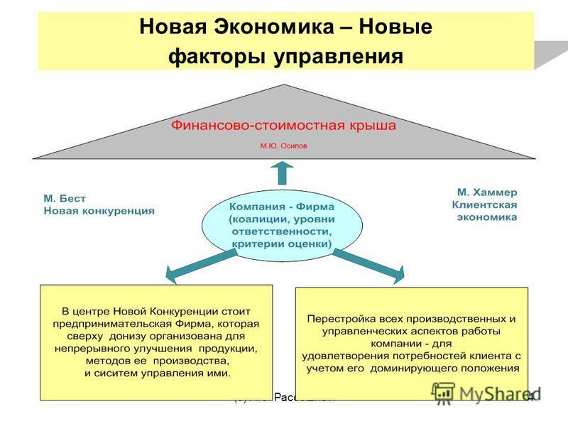 (с) А.С. Рассошных 4 Новая Экономика – Новые факторы управления