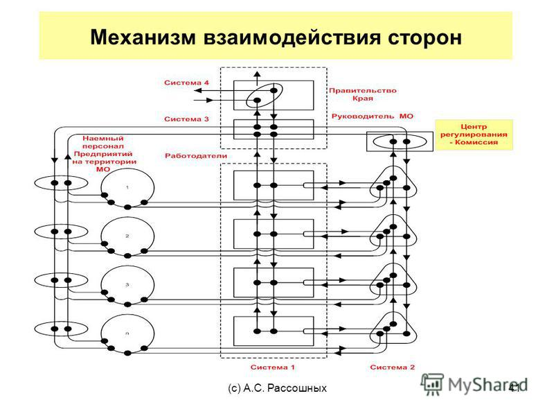(с) А.С. Рассошных 41 Механизм взаимодействия сторон