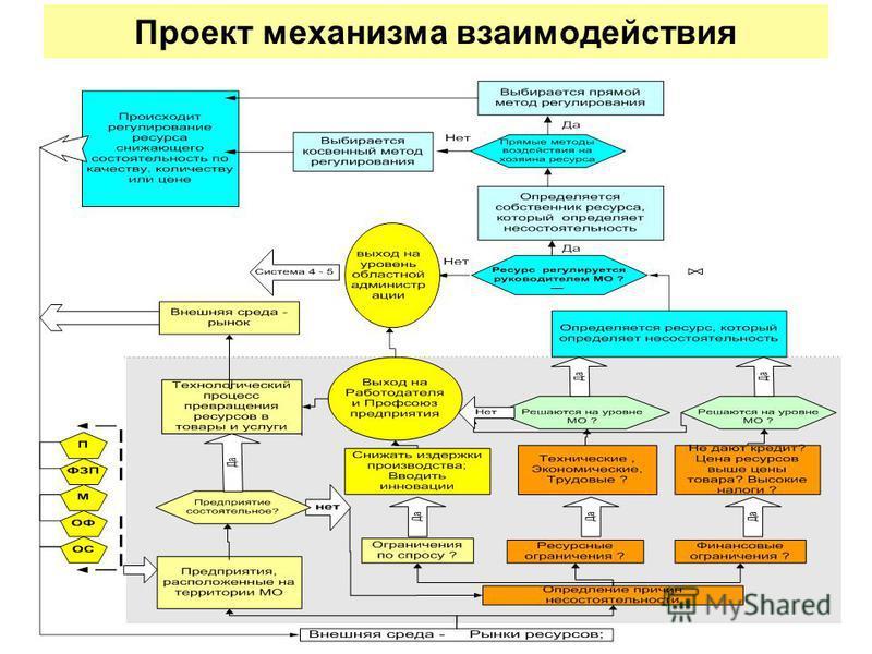(с) А.С. Рассошных 48 Проект механизма взаимодействия