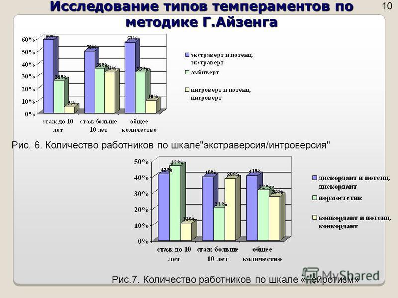 Исследование типов темпераментов по методике Г.Айзенга 10 Рис. 6. Количество работников по шкалеэкстраверсия/интроверсия Рис.7. Количество работников по шкале «нейротизм»