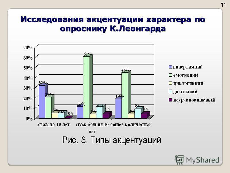 Исследования акцентуации характера по опроснику К.Леонгарда 1
