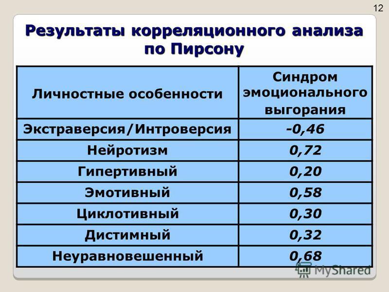 Результаты корреляционного анализа по Пирсону Личностные осебенности Синдром эмоционального выгорания Экстраверсия/Интроверсия-0,46 Нейротизм 0,72 Гипертивный 0,20 Эмотивный 0,58 Циклотивный 0,30 Дистимный 0,32 Неуравновешенный 0,68 1212