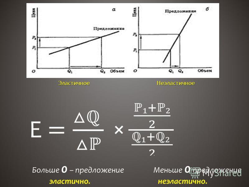 Эластичное Неэластичное Эластичное Неэластичное Больше 0 – предложение Меньше 0 предложение эластично. неэластично.
