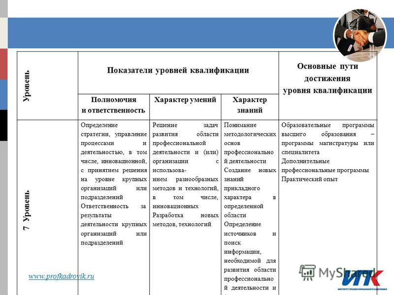 www.profkadrovik.ru Уровень Показатели уровней квалификации Основные пути достижения уровня квалификации Полномочия и ответственность Характер умений Характер знаний 7 Уровень Определение стратегии, управление процессами и деятельностью, в том числе,